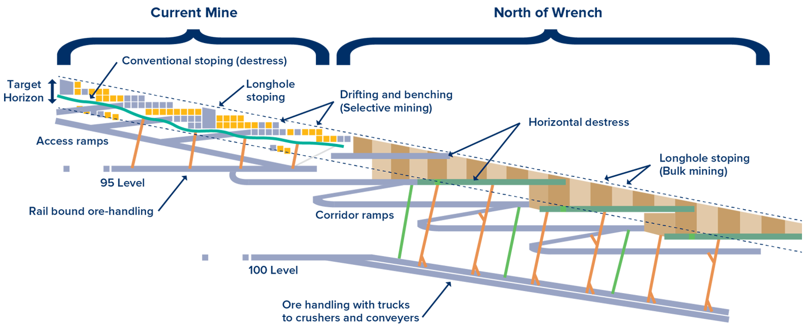 Illustration of mining methods at the Current Mine and North of Wrench [photo]